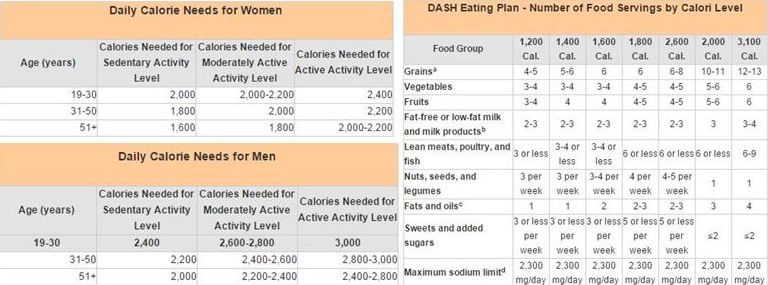 Refer to this chart that shows the ideal calorie requirement for men and women and how to make up for it using the DASH Diest plan